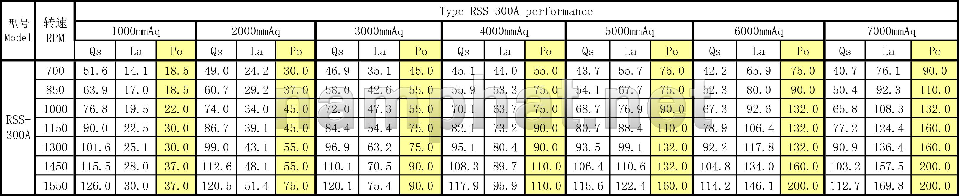 Catalogue máy thổi khí RSS-300A