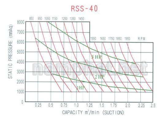 Đường đặc tính máy thổi khí Heywel RSS-040