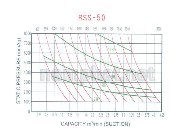 Đường đặc tính máy thổi khí Heywel RSS-050