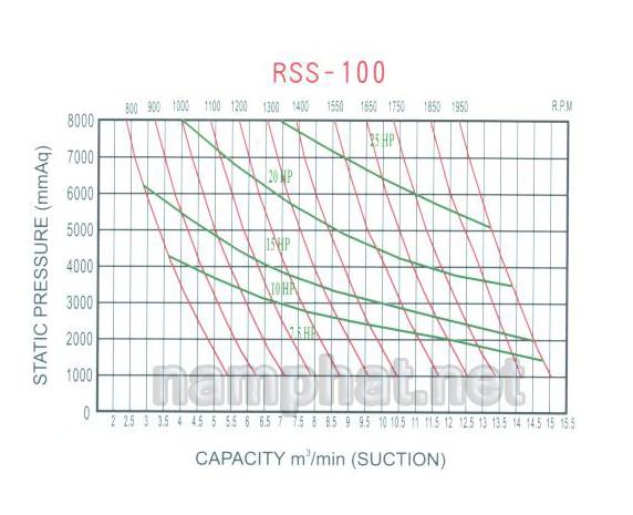 Đường đặc tính máy thổi khí Heywel RSS-100