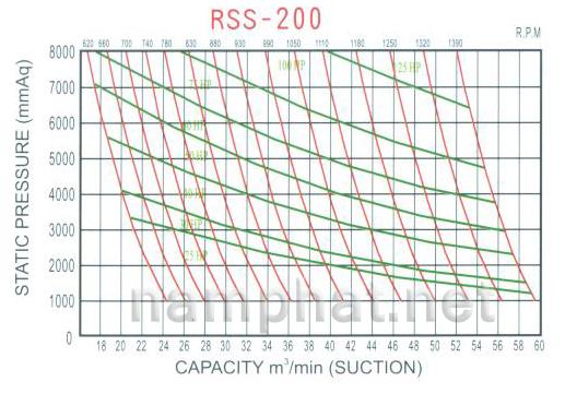 Đường đặc tính máy thổi khí heywel RSS-200