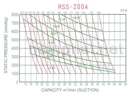 Đường đặc tính máy thổi khí RSS-200A