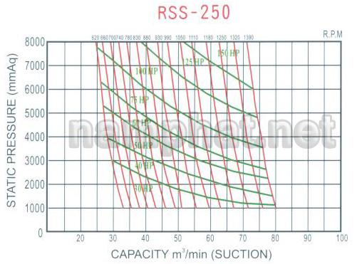 Đường đặc tính máy thổi khí heywel RSS-250