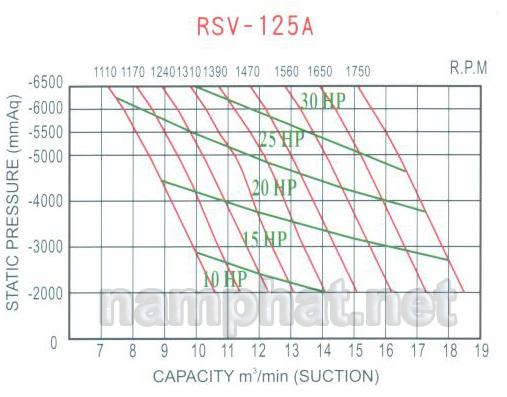 Đường đặc tính máy hút chân không RSV-125A
