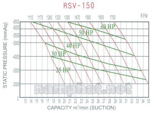 Đường đặc tính máy hút chân không RSV-150