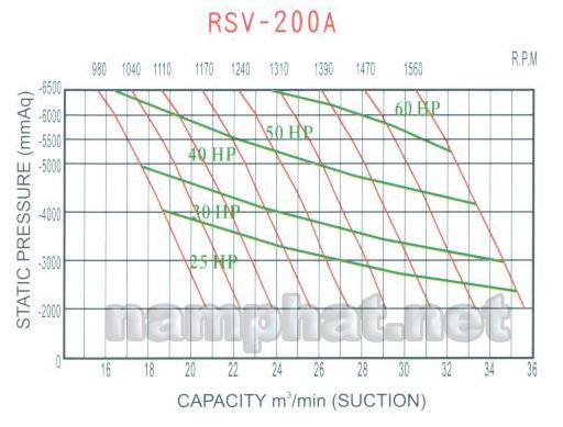 Đường đặc tính máy hút chân không RSV-200A