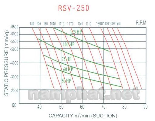 Đường đặc tính máy hút chân không Heywel RSV-250
