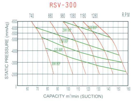Đường đặc tính máy hút chân không RSV-300